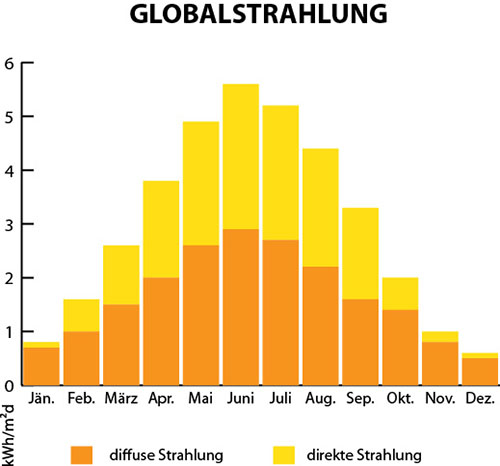 Globalstrahlung